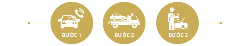 Thủ tục bồi thường bảo hiểm ô tô Bảo Việt