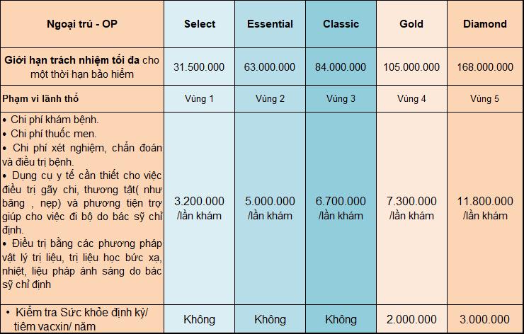 bảng quyền lợi ngoại trú intercare